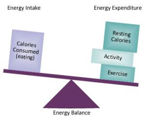 negative_energy_balance
